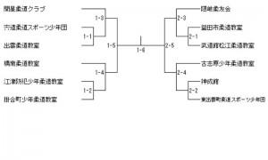 全国少年柔道大会県予選組み合わせ