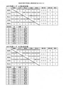中国新人女子予選1