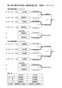 中国新人決勝1