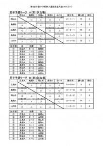 中国新人男子予選1